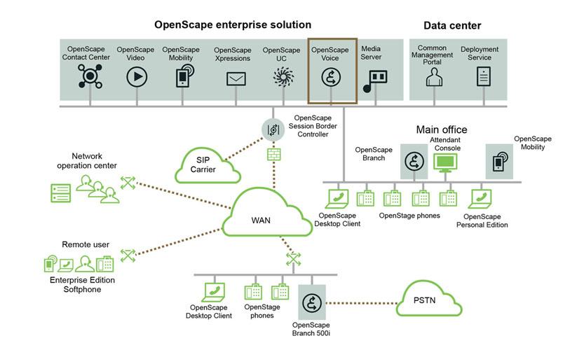 OpenScape Business - Il nuovo metodo di comunicazione